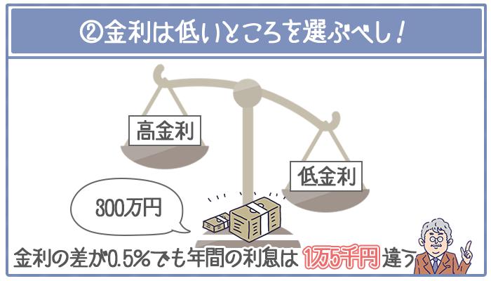借入額300万円の場合、金利の差が0.5%だけでも年間利息は1万5千円違う