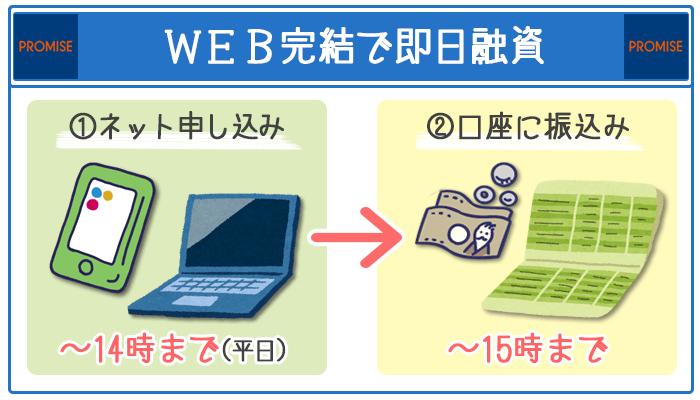 WEB完結で即日融資
