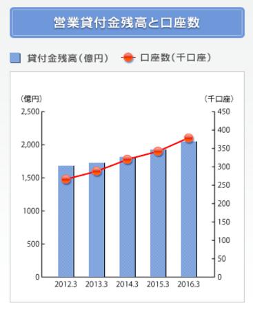 SMBCモビットの営業貸付金残高と口座数