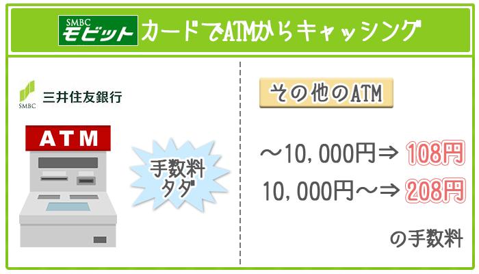 SMBCモビットは三井住友銀行ATMから手数料無料でキャッシングできる