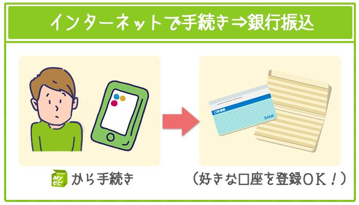 SMBCモビットではインターネットで手続きすれば銀行振込で融資を受けられる