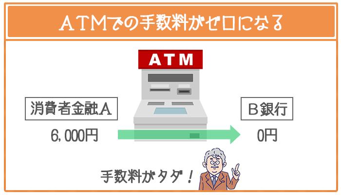 ATMでの手数料がゼロになる