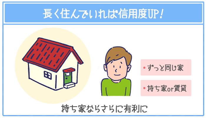 長年同じ家に住んでいれば増額審査で有利になる