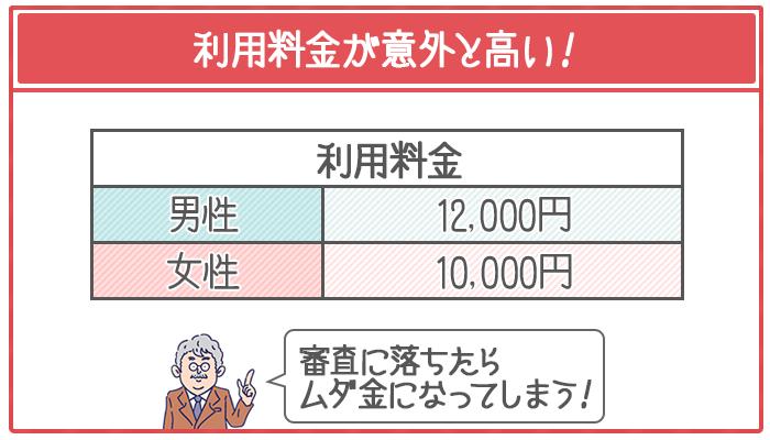 アリバイ(偽装)会社の利用料金は男性で12,000円、女性で10,000円かかる