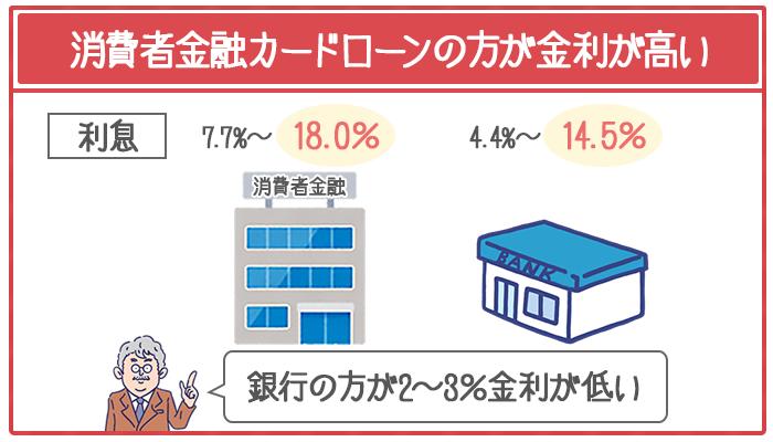 消費者金融カードローンの方が銀行よりも2~3%金利が高い