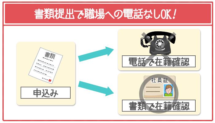 在籍確認の電話は書類提出に代えられる