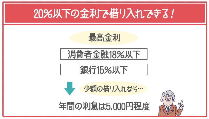 カードローンは20%以下の金利で利用できて、少額の借り入れなら年間の利息は5000円程度