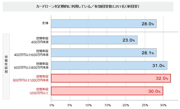 カードローンの利用と年収に関するアンケート結果