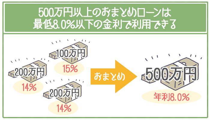 500万円以上のおまとめローンは最低8.0%以下の金利で利用できる