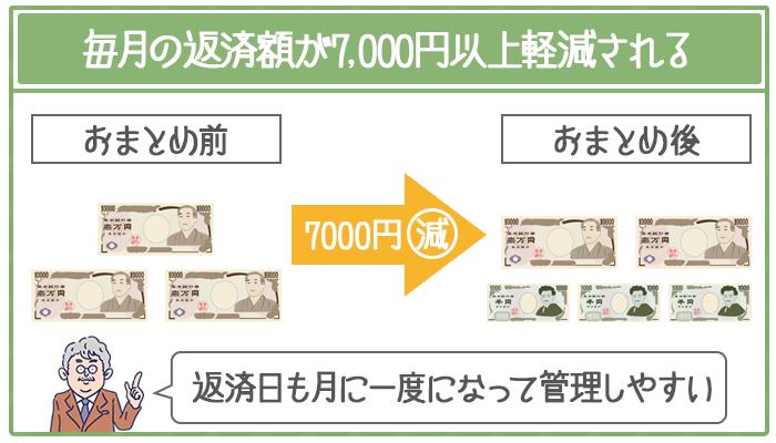 おまとめローンを組むと毎月の返済額が7000円以上軽減される