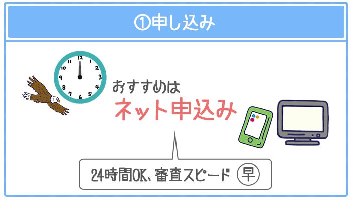みずほ銀行のネット申し込みは審査スピードがもっとも早い方法で24時間受付けている