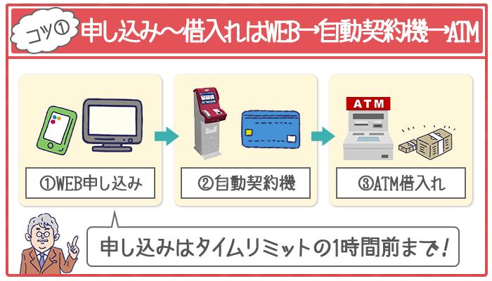 WEB申し込み→自動契約機でカード発行→ATM借入れがカードローンでもっともはやく借入れできる方法