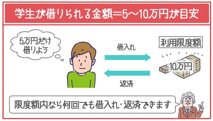 総量規制から推測すると学生が借入れできる金額は5~10万円が目安