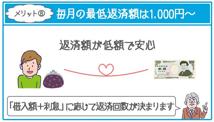 ジェイスコア「AIスコア・レンディング」の毎月の最低返済額は1000円からでOK
