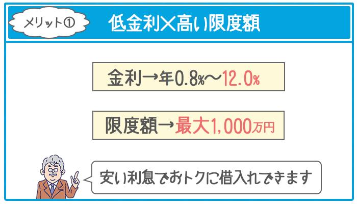 ジェイスコアは上限金利年12.0%の低金利と最大1000万円の高い限度額で利用できる
