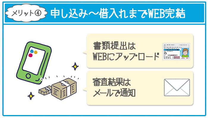 ジェイスコア「AIスコア・レンディング」は申し込みから借入れまでWEB完結できる