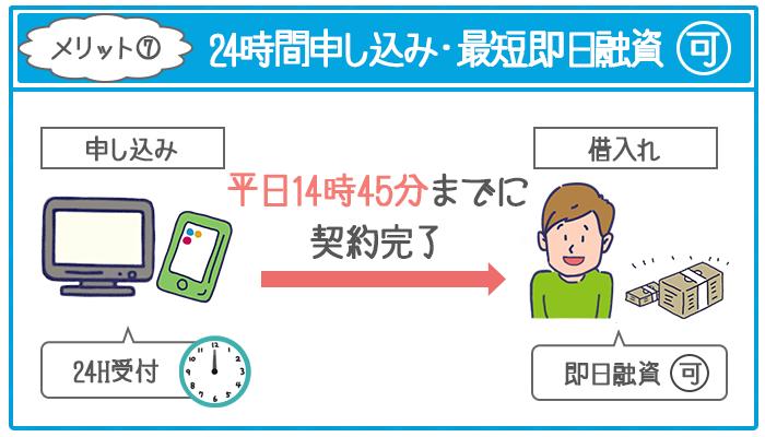ジェイスコア「AIスコア・レンディング」は24時間WEB申し込みができて、平日14時45分までに契約完了なら即日融資も可能