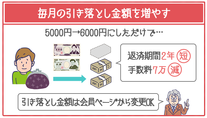 毎月の返済額を1,000円増やすだけでも返済期間が短縮できて、手数料が安くなる