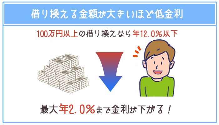 みずほ銀行では年12.0%以下の金利で100万円以上の借り換えができる