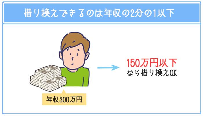 みずほ銀行で借り換えできる金額は最大でも年収の2分の1以下