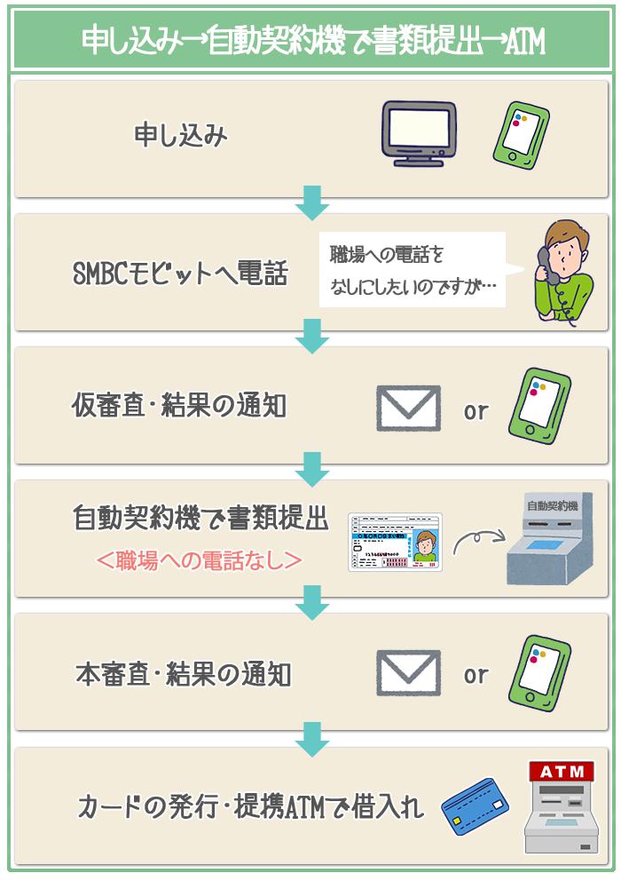 カード申し込みはネット申し込み→SMBCモビットへ電話→書類提出→ATM借入れで職場への電話をなしにできる