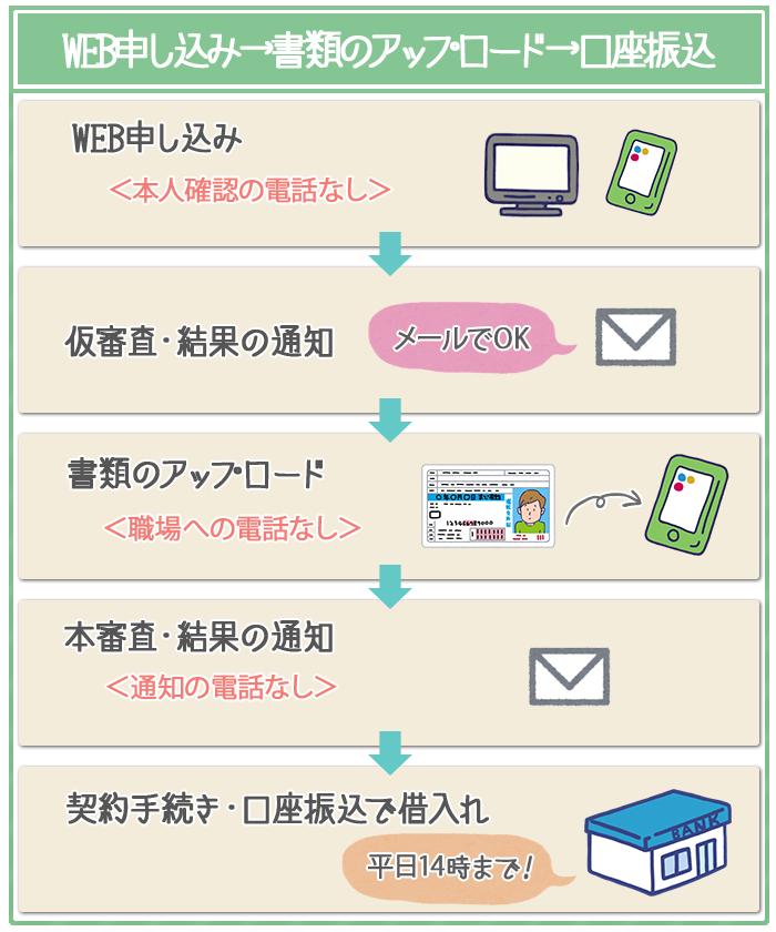 WEB完結はネット申し込み→書類のアップロード→口座振込みですべての電話をなしにできる