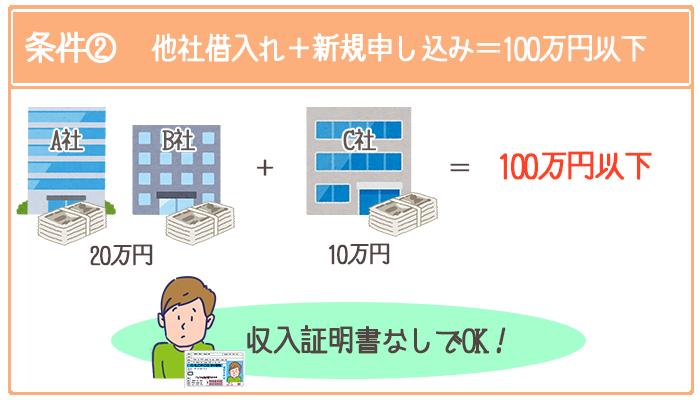 他社借入と新規申込金額の合計が100万円以下なら収入証明書なしで借入れできる
