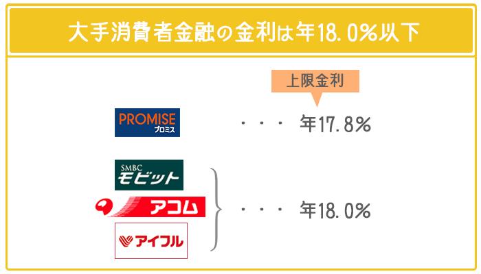 大手消費者金融カードローンは年18.0%以下の金利で借り入れできる