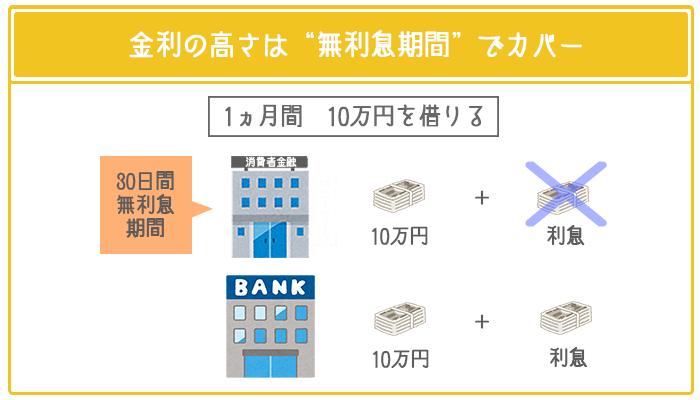 消費者金融カードローンは無利息期間で利息を低く抑えられる