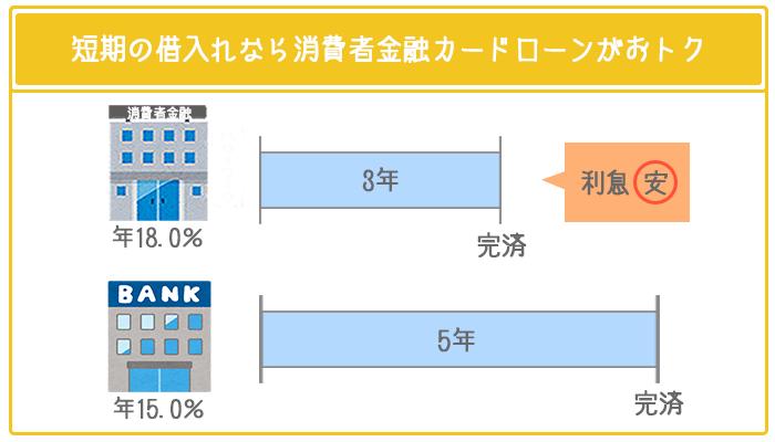 短期間の借り入れなら銀行カードローンよりも、無利息期間のある消費者金融カードローンの方が利息が安くなる