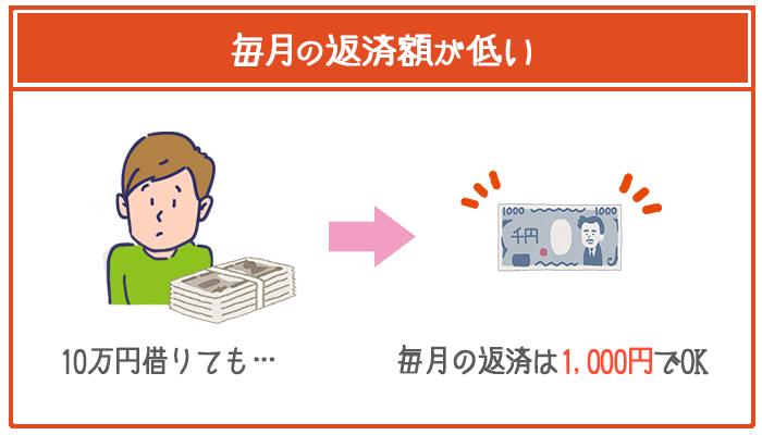 じぶん銀行カードローンは毎月の返済額が1000円からと低額で、低収入でもじゅうぶん返済できる