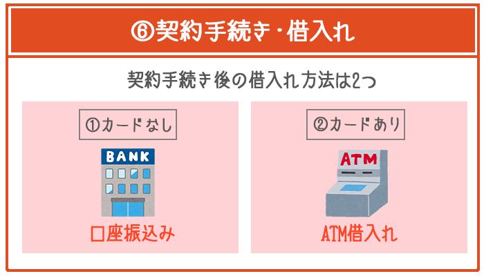 じぶん銀行カードローンの借入れ方法は「口座振込み」「提携ATM借入れ」から選択可能