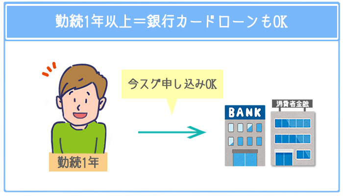勤続1年以上なら銀行カードローンに申し込んでも安定した評価を受けられる