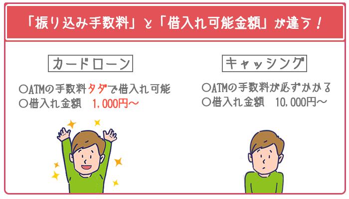 カードローンなら手数料0円、借入れ金額1000円から利用できる