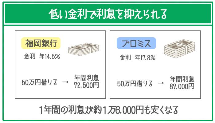 福岡銀行は金利が年14.5%と低いので利息を抑えて利用できる。