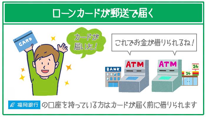 ローンカードが郵送で届く。福岡銀行の口座を持っている人はカードが届く前にお金を借りられる。