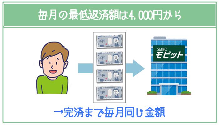 SMBCモビットの毎月の最低返済額は4,000円から