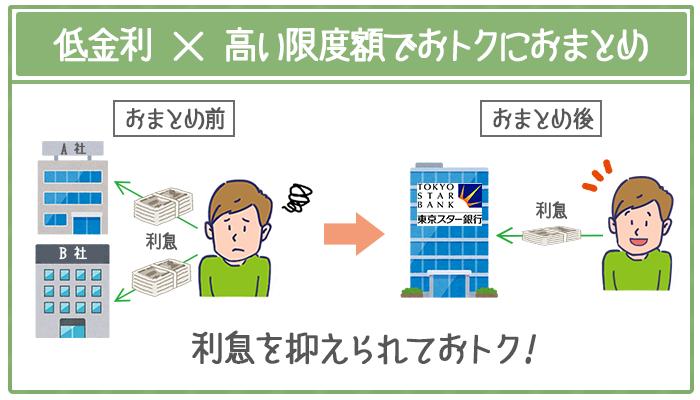 年12.5%の低金利と最大1,000万円の高い限度額でおトクにおまとめできる。