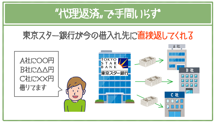 現在の借入れ先に東京スター銀行が「代理返済」してくれる。