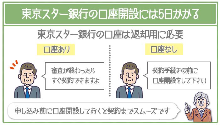 東京スター銀行の口座開設を申し込み前にしておく。