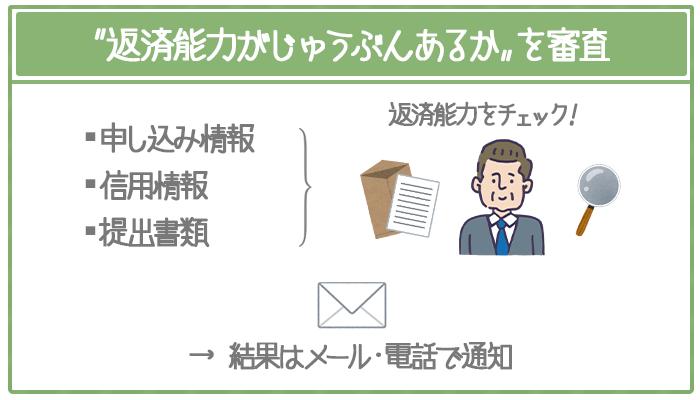 申し込み情報・提出された書類・信用情報から返済能力を審査。