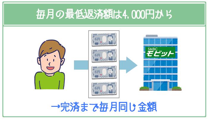 SMBCモビットの毎月の最低返済額は4000円からで、完済まで同じ金額を支払う仕組み