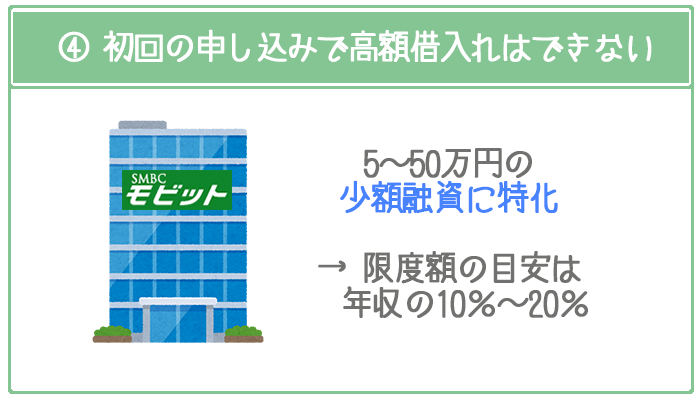SMBCモビットは少額融資に特化しているので、初回の申し込みで50万円以上の高額借入れは難しい