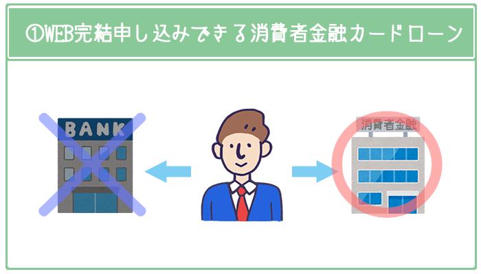 WEB完結できる消費者金融カードローンに申し込むのが大前提