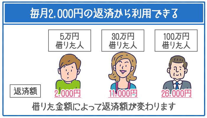 プロミスでは借りた金額によって毎月の返済額が変わり、その最低額は2,000円~。