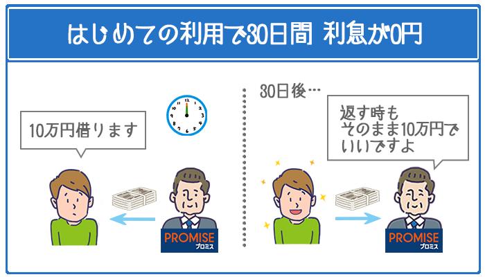 初めての利用から30日間は利息が0円。