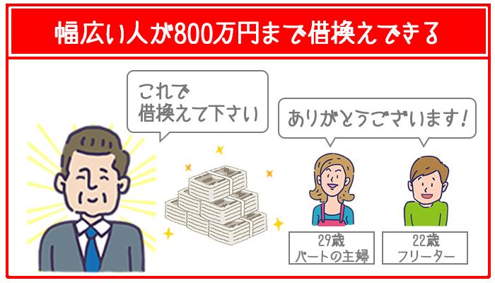 アイフルのおまとめローンは幅広い人が利用できて最大800万円まで借換えできる。