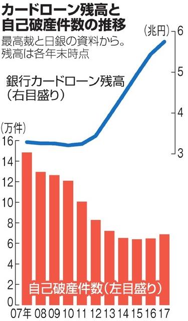 カードローン残高と自己破産件数の推移