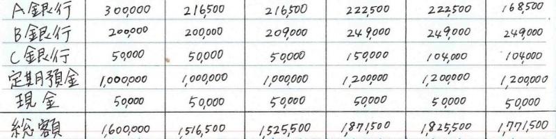 年間の家計簿左ページ拡大