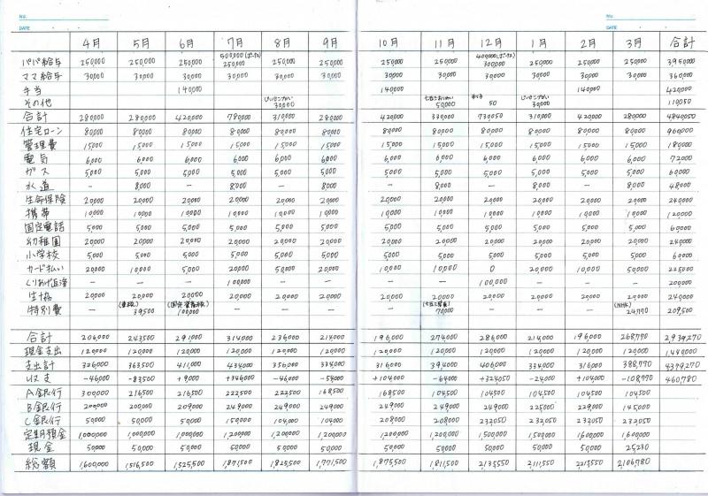 年間の家計簿の記入例